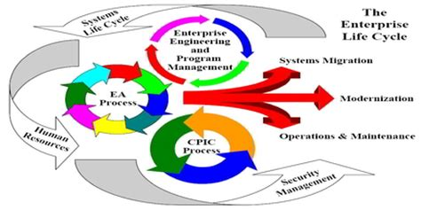 Three Dimensional Modelling of Customer Satisfaction