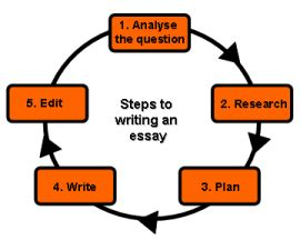 Length Of College Admission Essay - Sample College